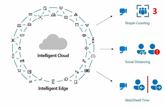 Spatial Analysis is primarily an Edge service supplemented by cloud processing, and measures people count, social distancing and wait time