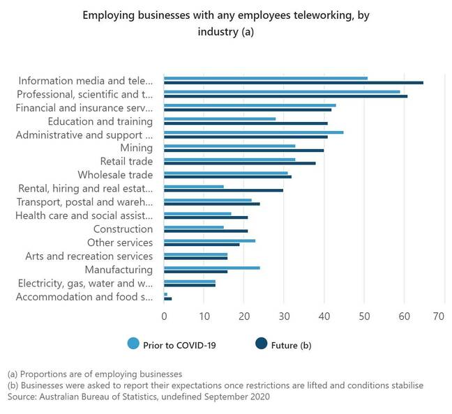 Australian Bureau of Statistics - Employing businesses with any employees teleworking, by industry