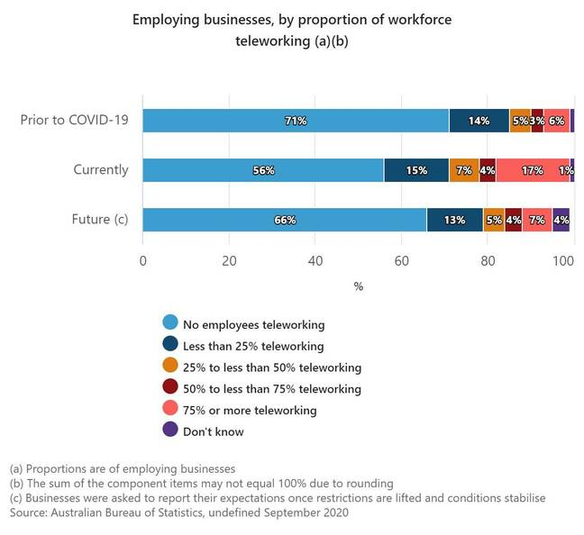 Australian Bureau of Statistics - Employing businesses, by proportion of workforce teleworking