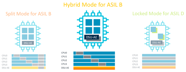 Handout from Arm of the Arm Cortex-A78AE