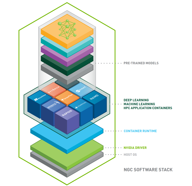 NGC software stack