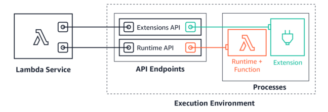 Lambda extensions can run as parallel processes to the code on the runtime itself