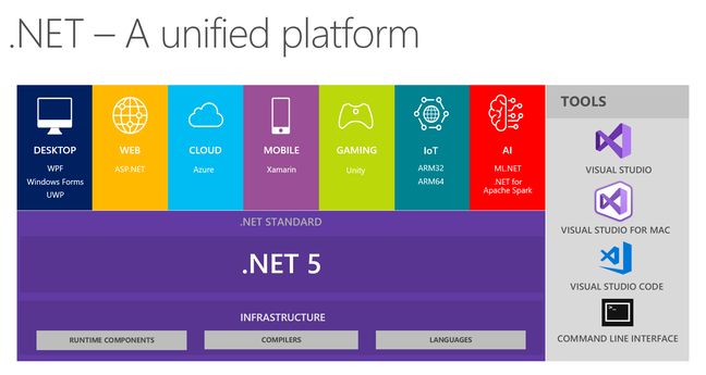 .NET 5.0 replaces both .NET Core and .NET Framework – though in reality it is the next version of .NET Core and the old .NET Framework is consigned to legacy