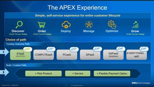 Dell APEX