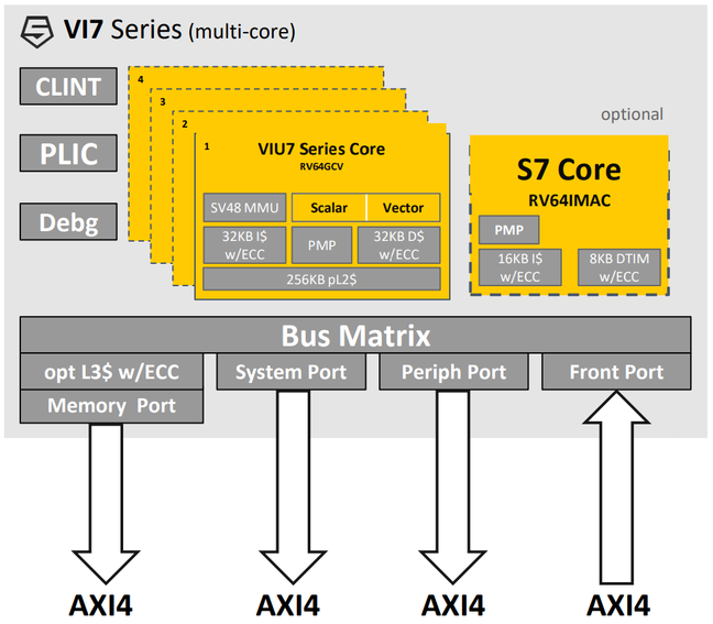 Slide from SiFive's 2020 Linley presentation showing the VI7 block diagram