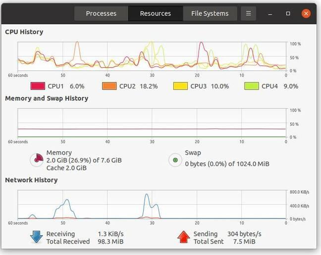 Le gestionnaire de ressources d'Ubuntu sur un Pi, avec rien de plus que LibreOffice en cours d'exécution