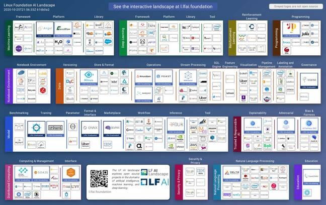 The Linux AI Foundation Landscape puts its projects into context at https://landscape.lfai.foundation/