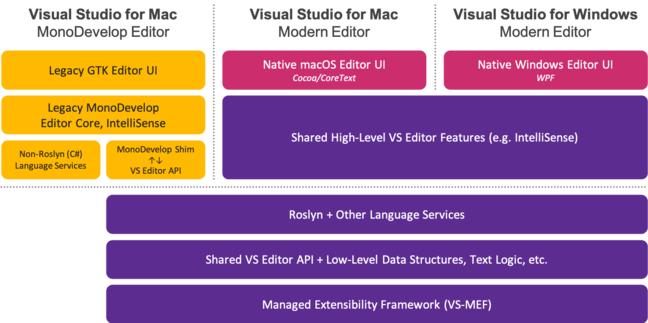 The current Visual Studio architecture uses a framework called VS-MEF on both Windows and Mac.