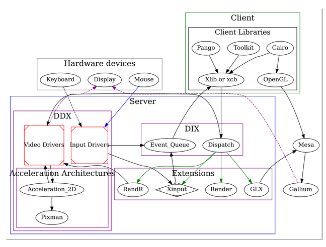Diagram of the X server architecture