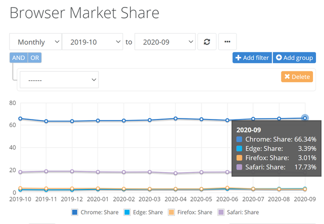 The October 2020 report is to be NetMarketShare's last