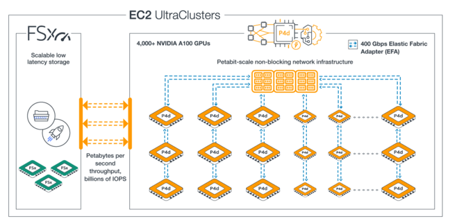 AWS ECS UltraClusters: on demand supercomputing with new P4d instances.