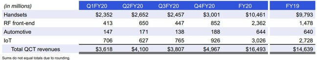 Qualcomm QCT revenue breakdown