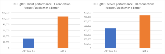 gRPC is much faster in this release of ASP.NET Core