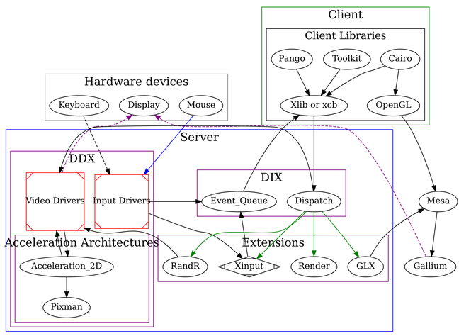 Diagram of the X server architecture