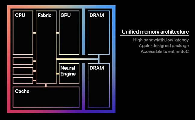 Apple M1 architecture
