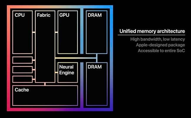 Apple M1 architecture