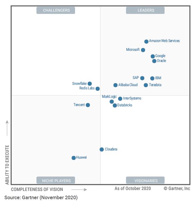 Gartner cloud DBMS magic quadrant