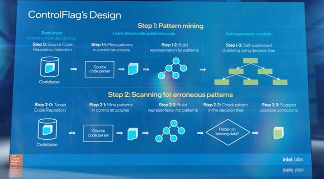 Intel Labs 2020 slide about ControlFlag