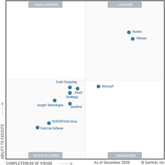 2020 Magic Quadrant for Hyperconverged Infrastructure Software