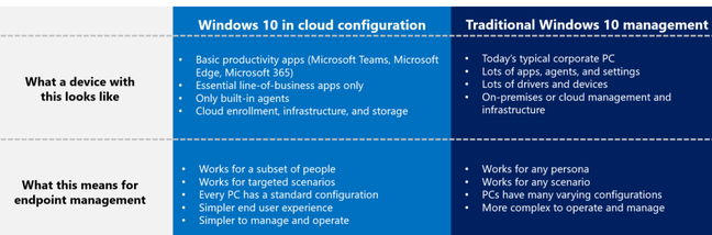 Microsoft summarises the pros and cons of Cloud Config, saying that it only works for 'a subset of people' who can manage with simplified, locked-down PCs