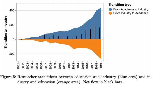 Графика из приватизации исследований в области ИИ: причины и потенциальные последствия