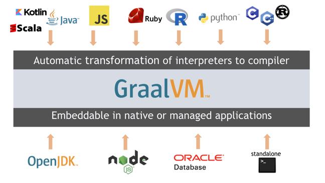 GraalVM architecture