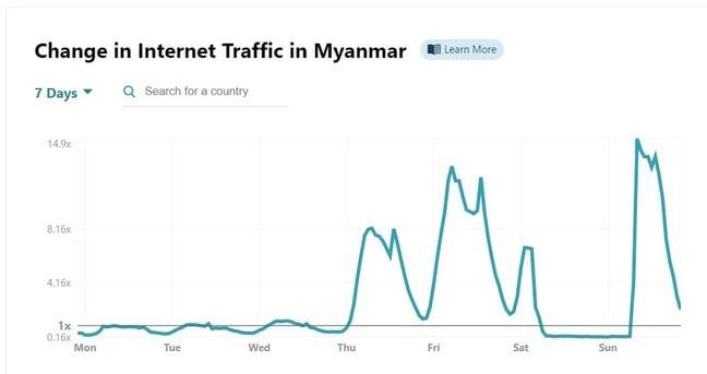 Cloudflare internet Radar for Myanmar week to Feb 8th 2020