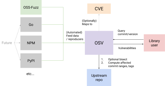 A partly aspirational diagram of how Google intends OSV to work once hooked up to more than the in-house OSS-Fuzz project
