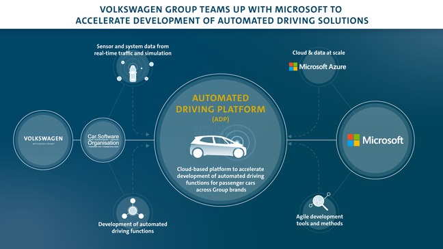 Volkswagen's Automated Driving Platform will be built on Microsoft Azure