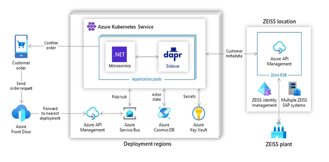 Zeiss is using several features of Dapr as part of a solution deployed to Azure