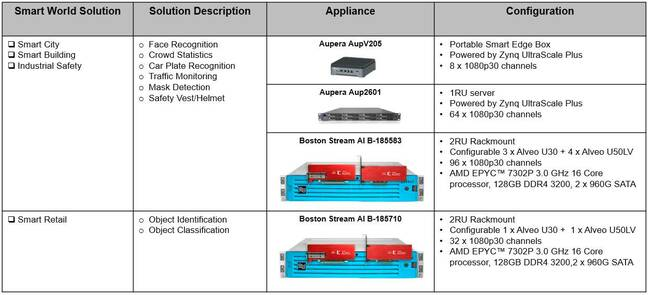 Table of Xilinx's Smart World solutions and required hardware