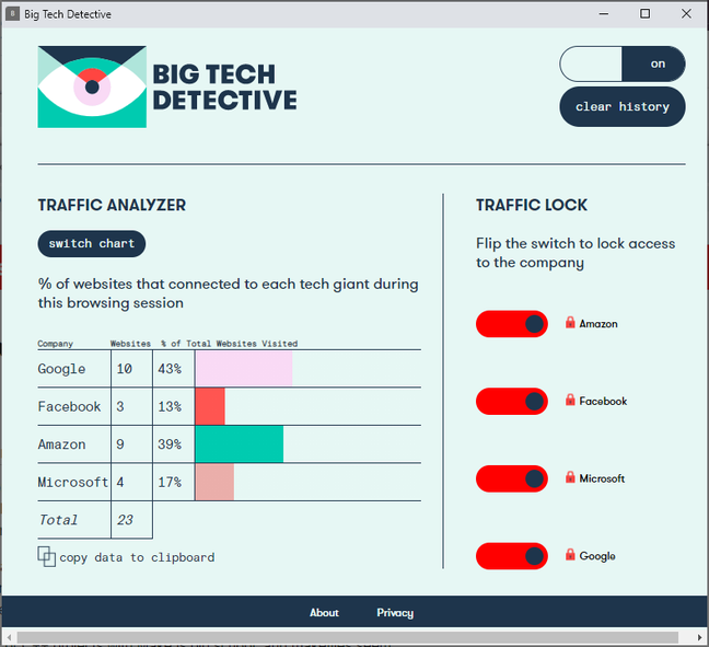 Big Tech Detective analyses sites you visit. This data is held locally, but data is sent to the extension's server to map IP numbers to source companies.