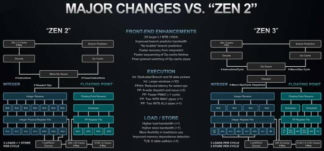Pipeline diagrams comparing AMD's Zen 2 and 3 designs