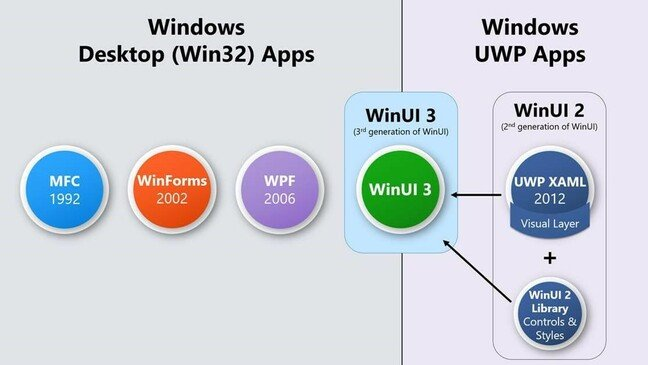 WinUI 3 est destiné à être le principal framework d'application pour Windows, avant les approches UWP et Win32 traditionnelles