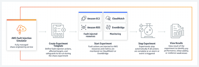 The 1-2-3 of AWS Fault Injection Simulator – but the scope of the service is limited