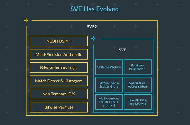An overview of the SVE2 feature set