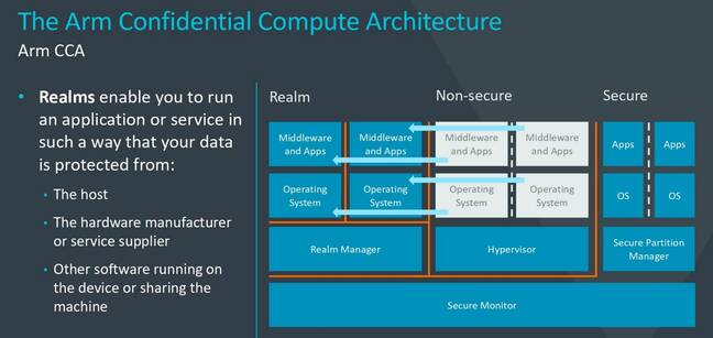 A basic overview of the Arm Realms approach