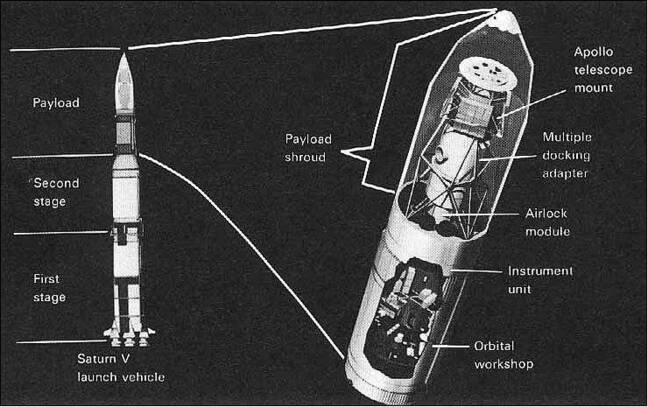 skylab at launch inside modded saturn v