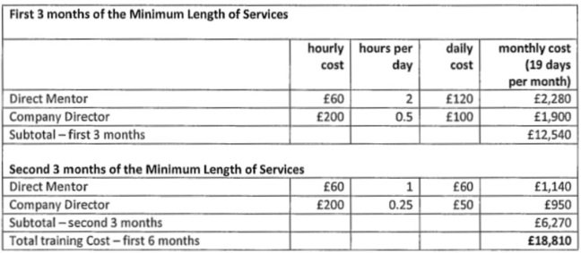 Geeks Ltd's schedule of training costs for Mr Day, as he signed to accept in 2017