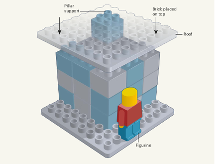 corner of a building. When a brick is placed on top, the roof will collapse onto the figurine. The researchers asked study participants to stabilise the structure so that it would support the brick above the figurine, and analysed the ways in which participants solved the problem.