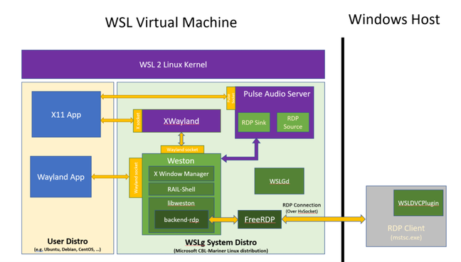 WSLg diagram showing the role for RDP and that of a second, hidden Linux distro running Microsoft's own Linux