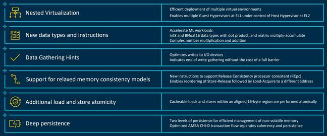 Arm's table of features in the V1