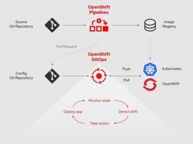 OpenShift Pipelines and GitOps form a continuous delivery system for Kubernetes