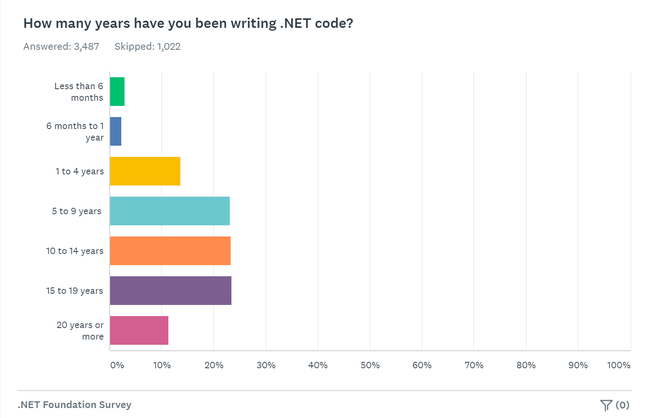 .NET developers are loyal, but the influx of new developers is relatively small according to this survey