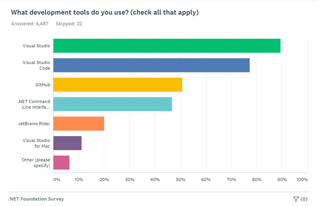Nearly 90 per cent of .NET developers use Visual Studio, but VS Code is not far behind