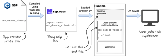 A diagram showing how content compiled to wasm could be hosted by a universal iPlayer