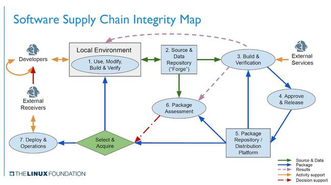 The software supply chain has many points of vulnerability