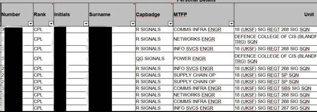 The spreadsheet detailed personnel posted to 18 Signals Regiment, the SAS and SBS' communications experts, and their specialisms