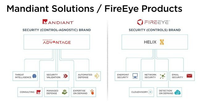Slide shown to investors summarising FireEye and Mandiant's product lines