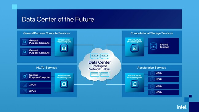 Intel's vision of a future data centre infrastructure